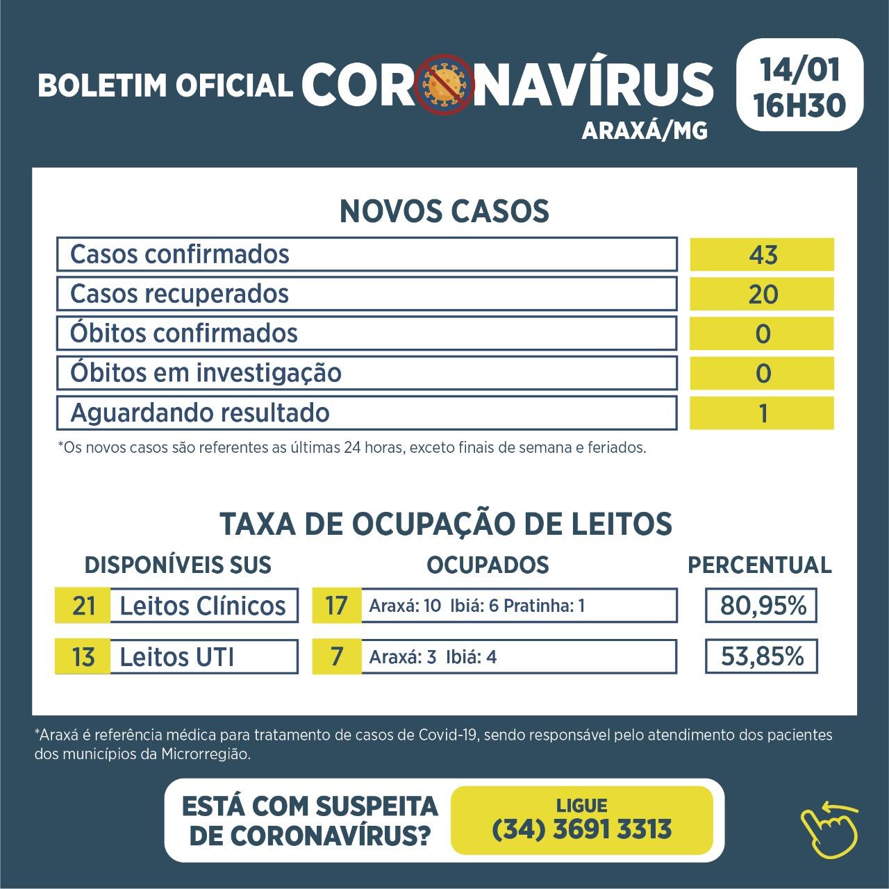 Boletim registra 43 novos casos de Covid-19 e 20 recuperados nas últimas 24 horas 1