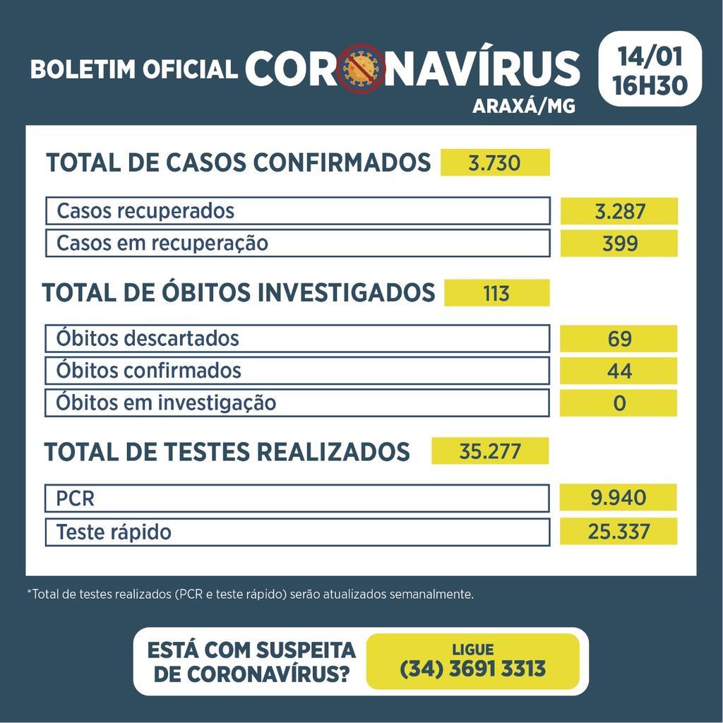 Boletim registra 43 novos casos de Covid-19 e 20 recuperados nas últimas 24 horas 2