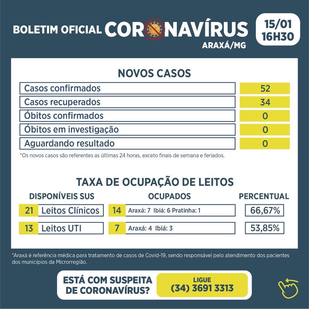 Boletim registra 52 novos casos de Covid-19 e 34 recuperados nas últimas 24 horas 1