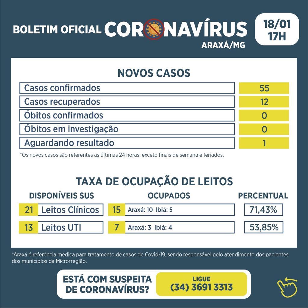 Primeiro boletim da semana registra 55 novos casos de Covid-19 e 12 recuperados 1