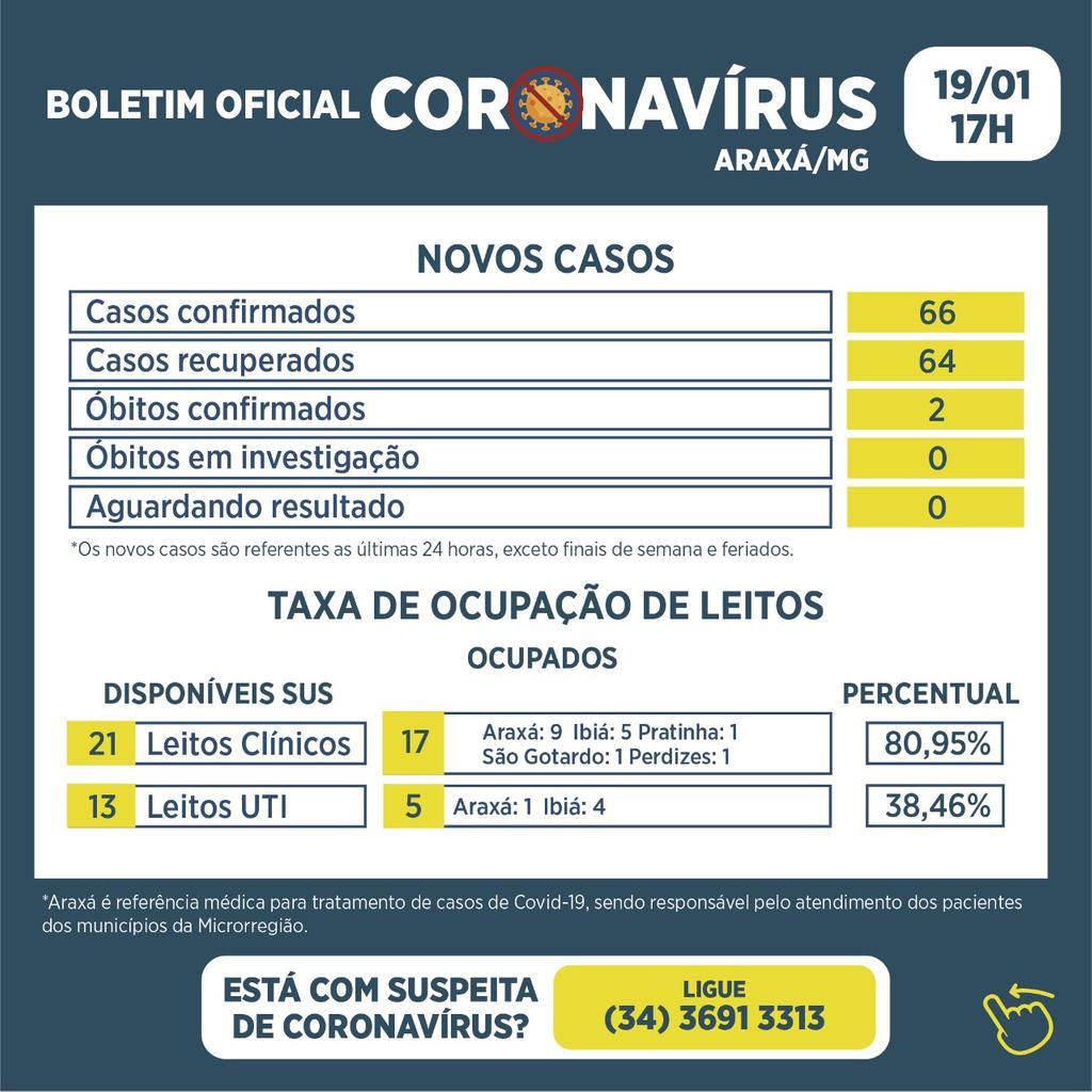 Boletim registra 66 novos casos de Covid-19, 64 recuperados e 2 óbitos 1