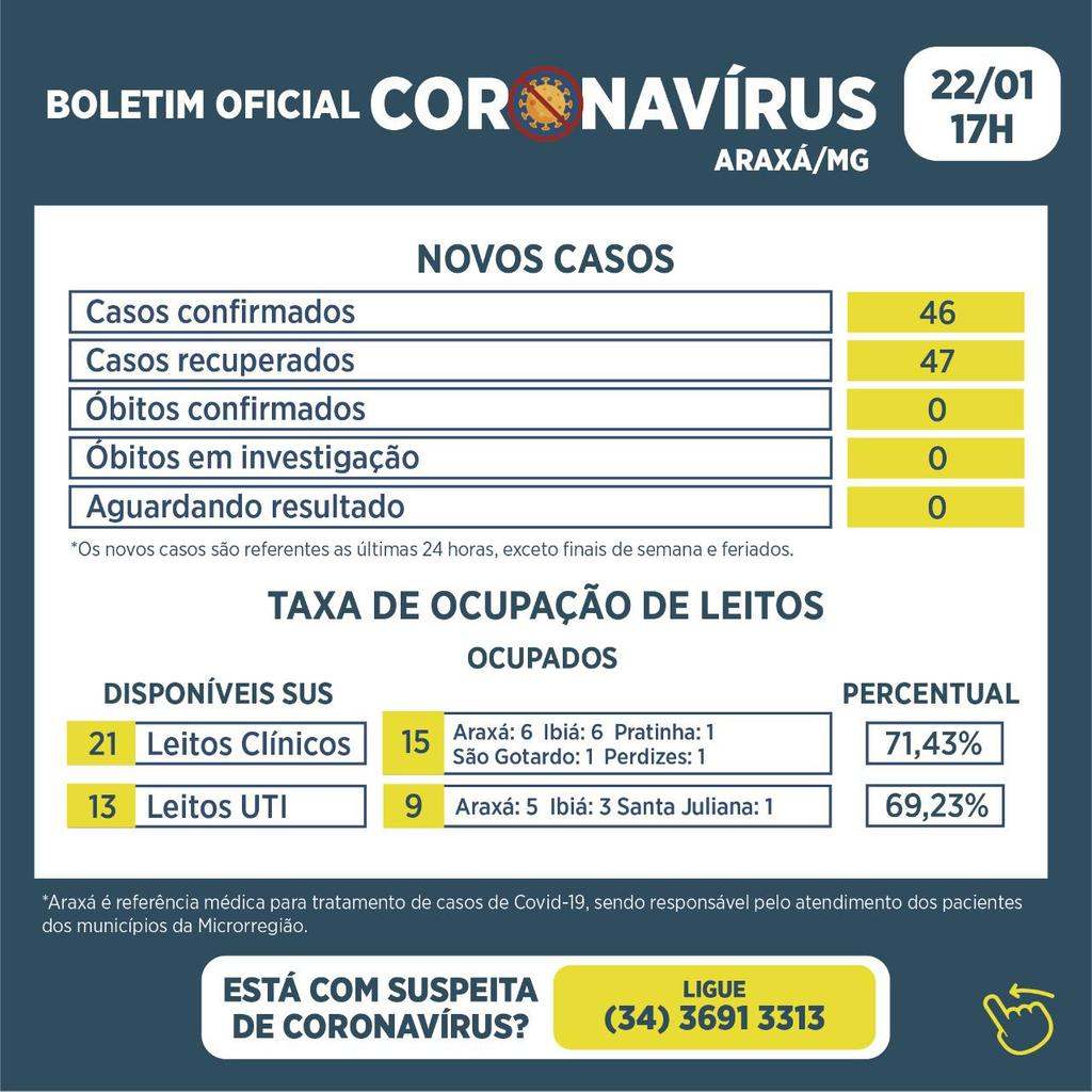 Boletim registra 46 novos casos de Covid-19, 47 recuperados 1