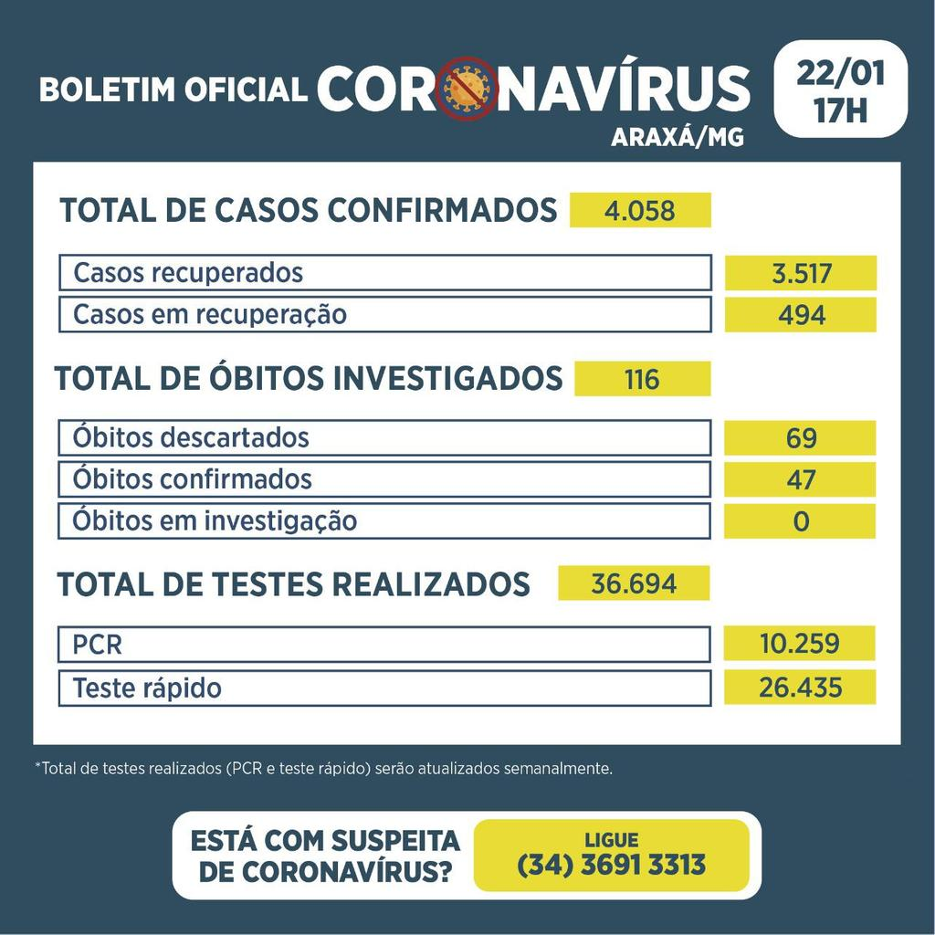 Boletim registra 46 novos casos de Covid-19, 47 recuperados 2