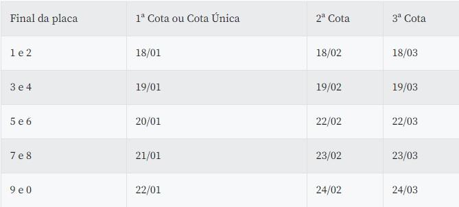 Veja calendário de pagamento do IPVA 7