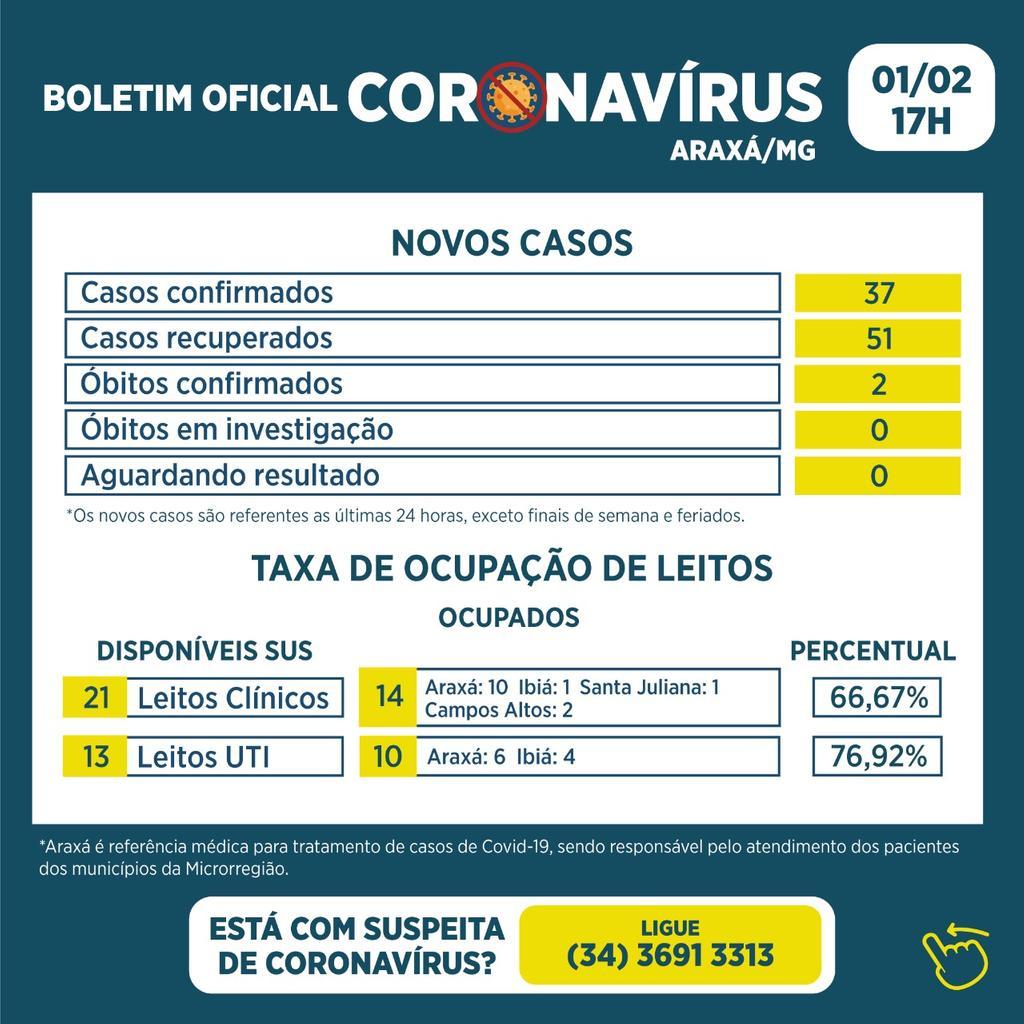 Boletim registra 37 novos casos de Covid-19, 51 recuperados e 2 óbitos 1