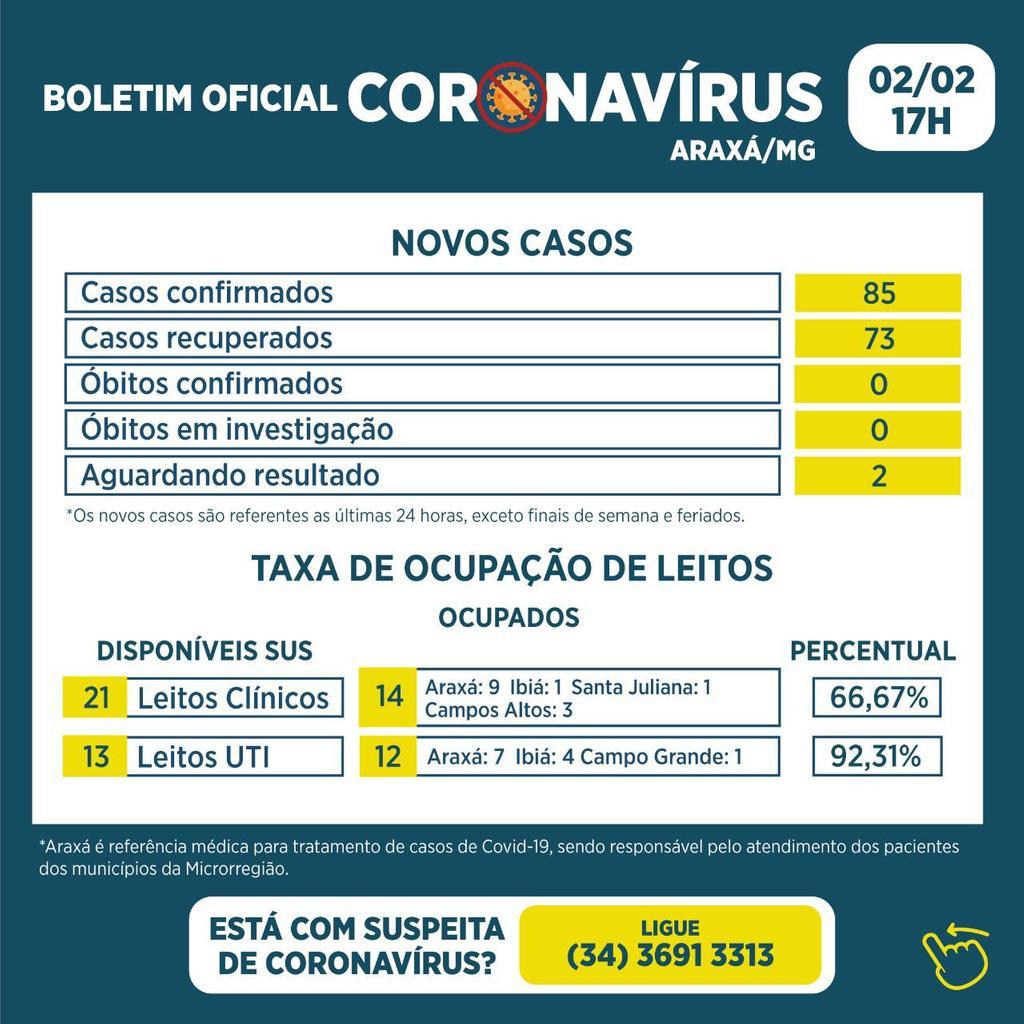 Boletim registra 85 novos casos de Covid-19 e 73 recuperados 1