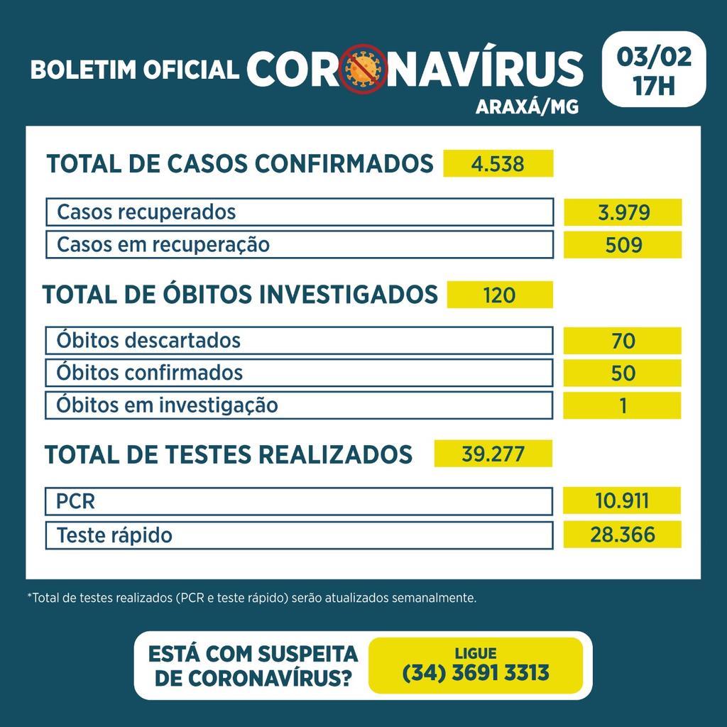 Boletim Epidemiológico registra 50º óbito, 63 novos casos e 59 recuperados da Covid-19 2