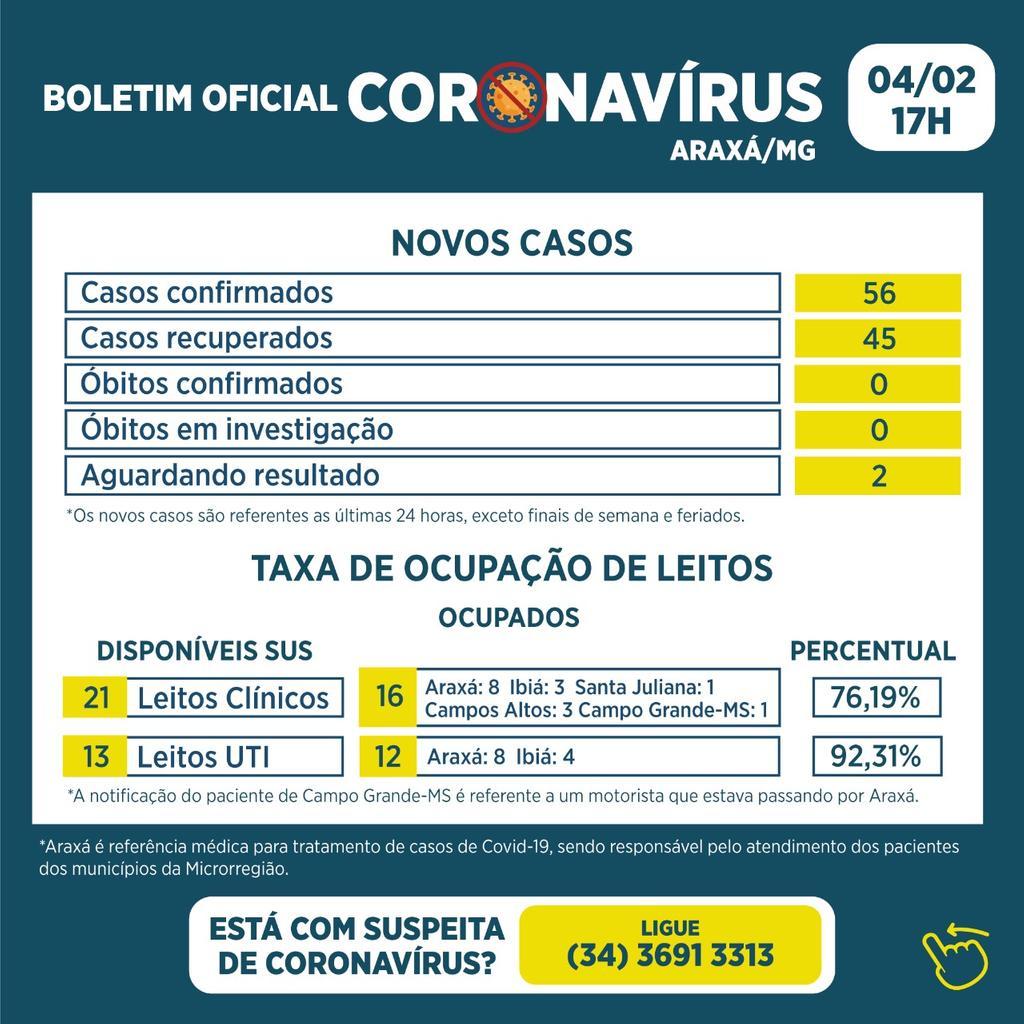 Boletim registra 56 novos casos de Covid-19 e 45 recuperados 1