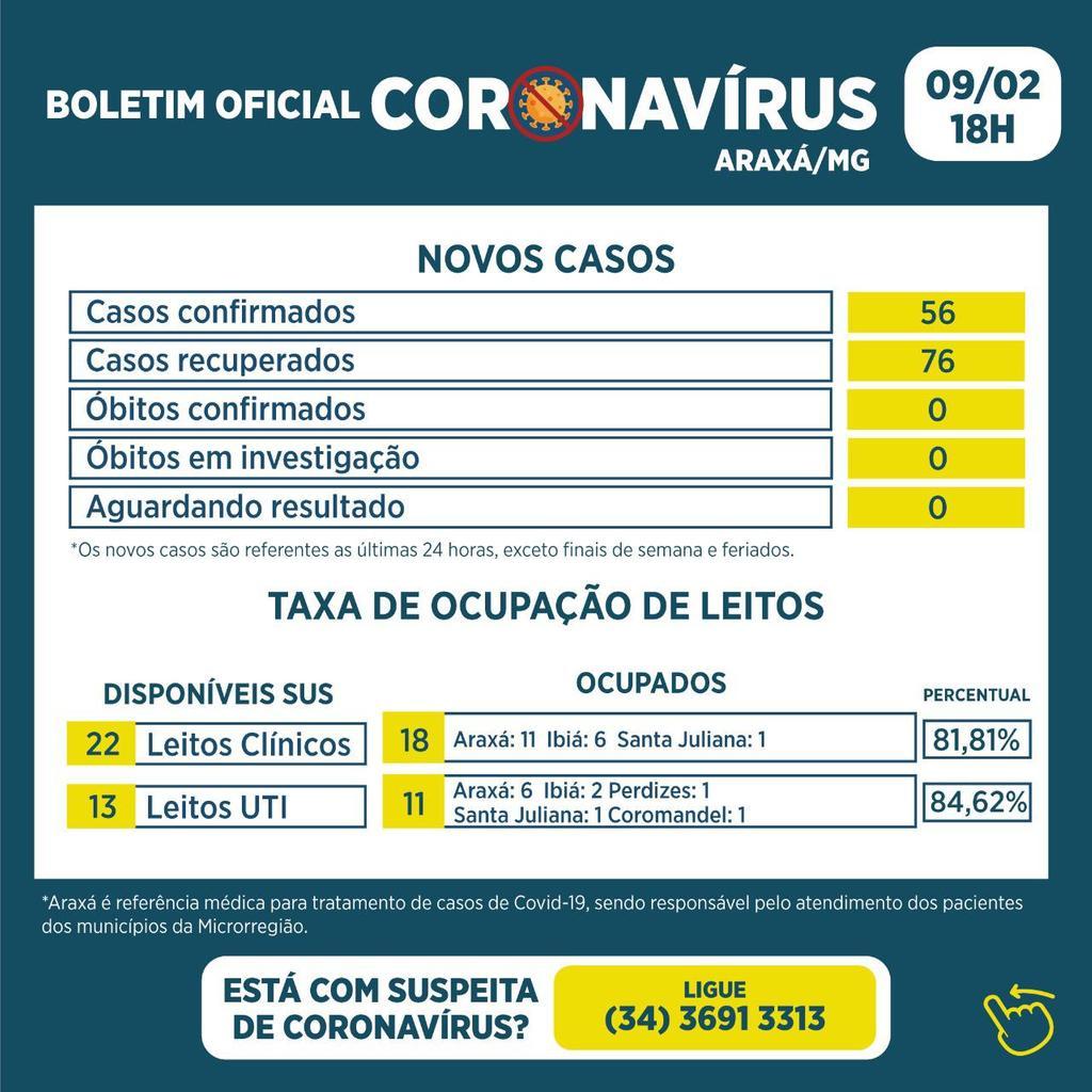 Boletim registra 56 novos casos de Covid-19 e 76 recuperados 1