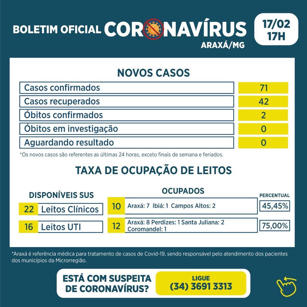 Boletim registra o 56º e o 57º óbito, 71 novos casos e 42 recuperados de Covid -19 1