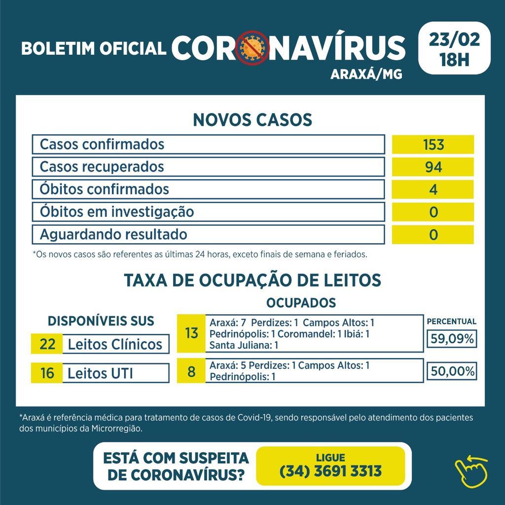 Boletim Epidemiológico confirma 153 casos positivos e 4 óbitos por Covid-19 em Araxá 1