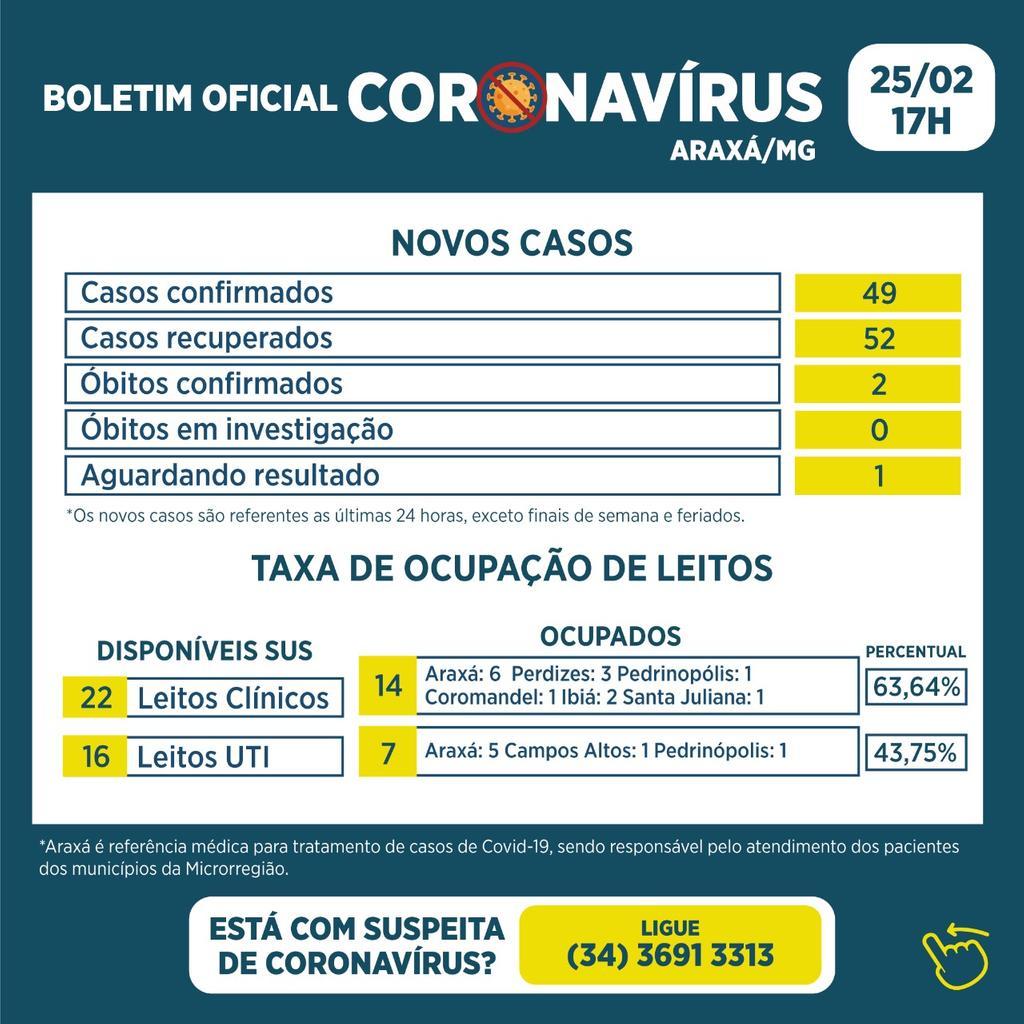 Boletim Epidemiológico confirma 2 óbitos, 49 novos casos e 52 recuperados da Covid-19 1