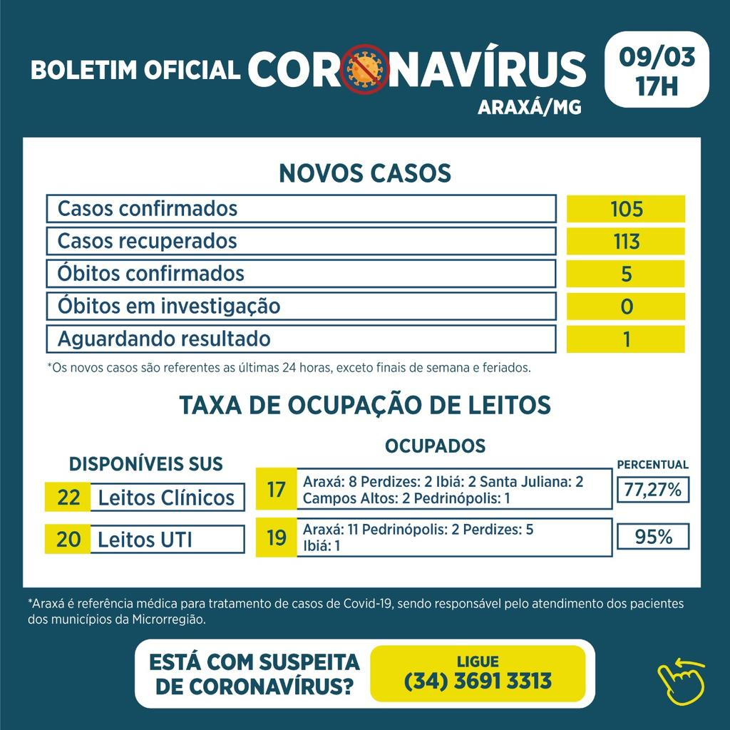 Boletim Registra 5 óbitos e outros 105 novos casos de Covid-19 1