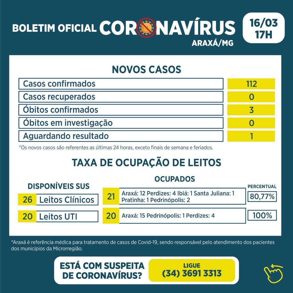 Boletim registra 112 novos casos, 3 óbitos, nenhum recuperado e 100% de ocupação em leitos de UTI 1