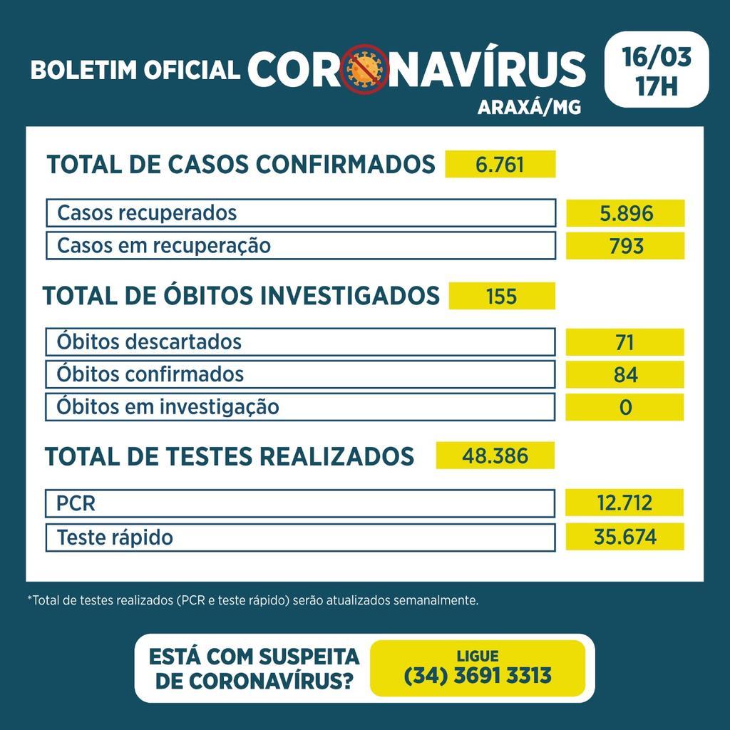 Boletim registra 112 novos casos, 3 óbitos, nenhum recuperado e 100% de ocupação em leitos de UTI 2