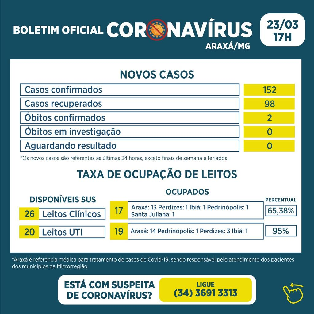 Boletim registra 2 óbitos, 152 novos casos e 98 recuperados da Covid-19 1