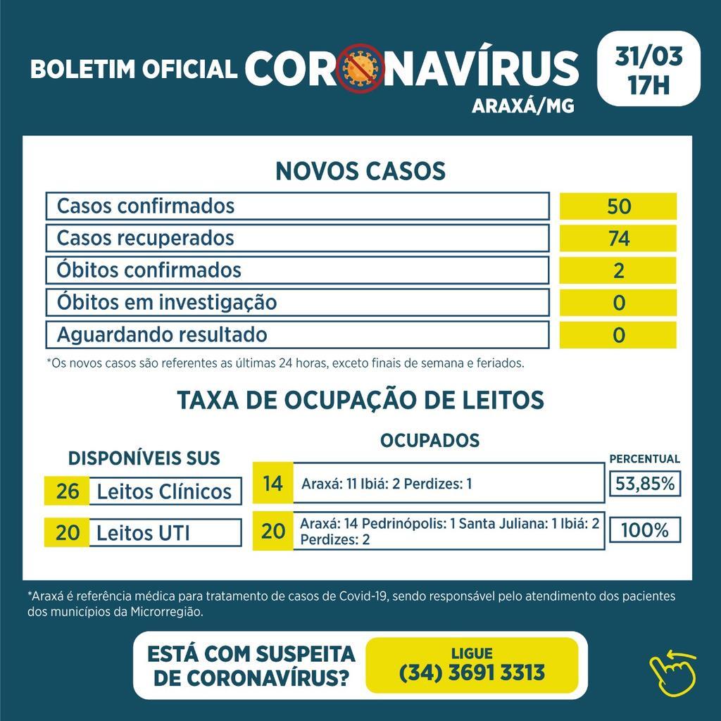 Boletim registra dois óbitos, 50 novos casos e 74 recuperados da Covid-19 1