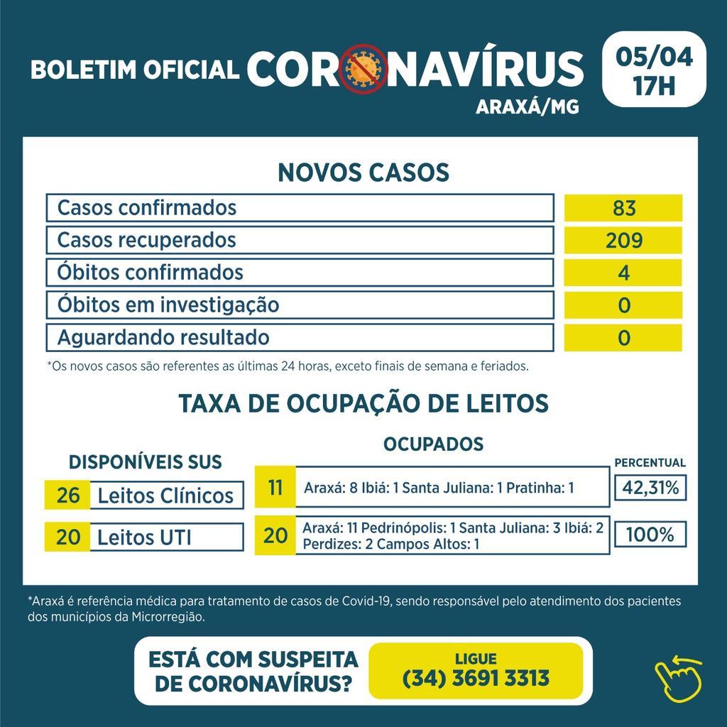 Boletim registra 4 óbitos, 83 novos casos de Covid-19 e 209 recuperados 1