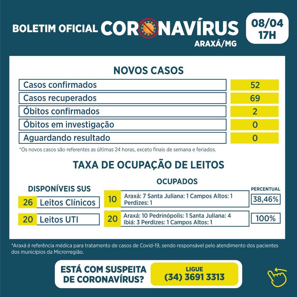 Boletim registra 2 óbitos, 52 novos casos e 69 recuperados da Covid-19 1