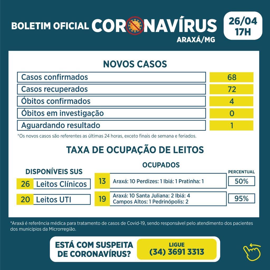Boletim registra 4 óbitos, 68 casos confirmados e 72 recuperados da Covid-19 1