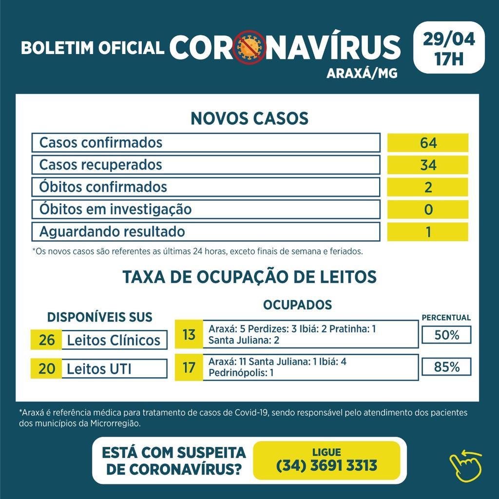 Boletim registra 2 óbitos, 64 novos casos e 34 recuperados da Covid-19 1