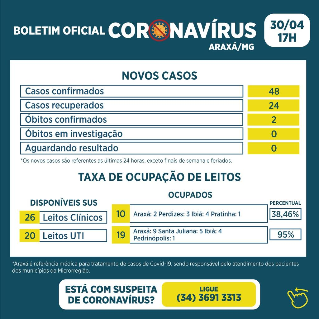 Boletim registra 2 óbitos, 48 novos casos e 24 recuperados da Covid-19 1