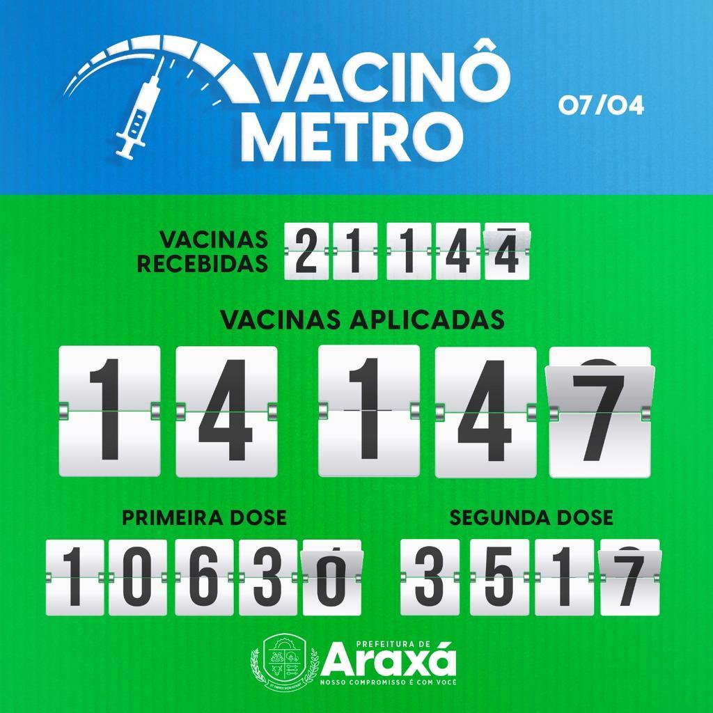Vacinômetro: 07/04/2021 1