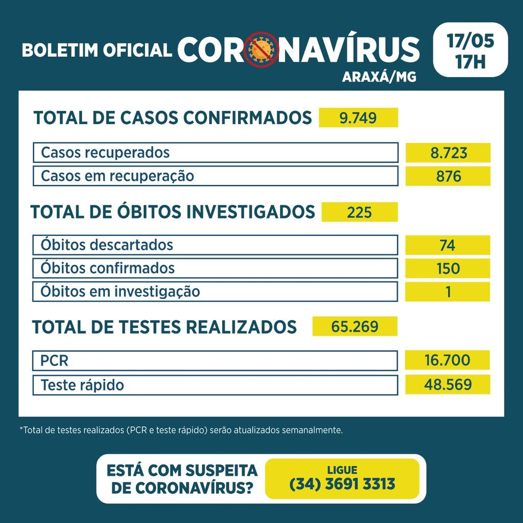 Boletim registra 3 óbitos, 136 novos casos e 82 recuperados da Covid-19 2