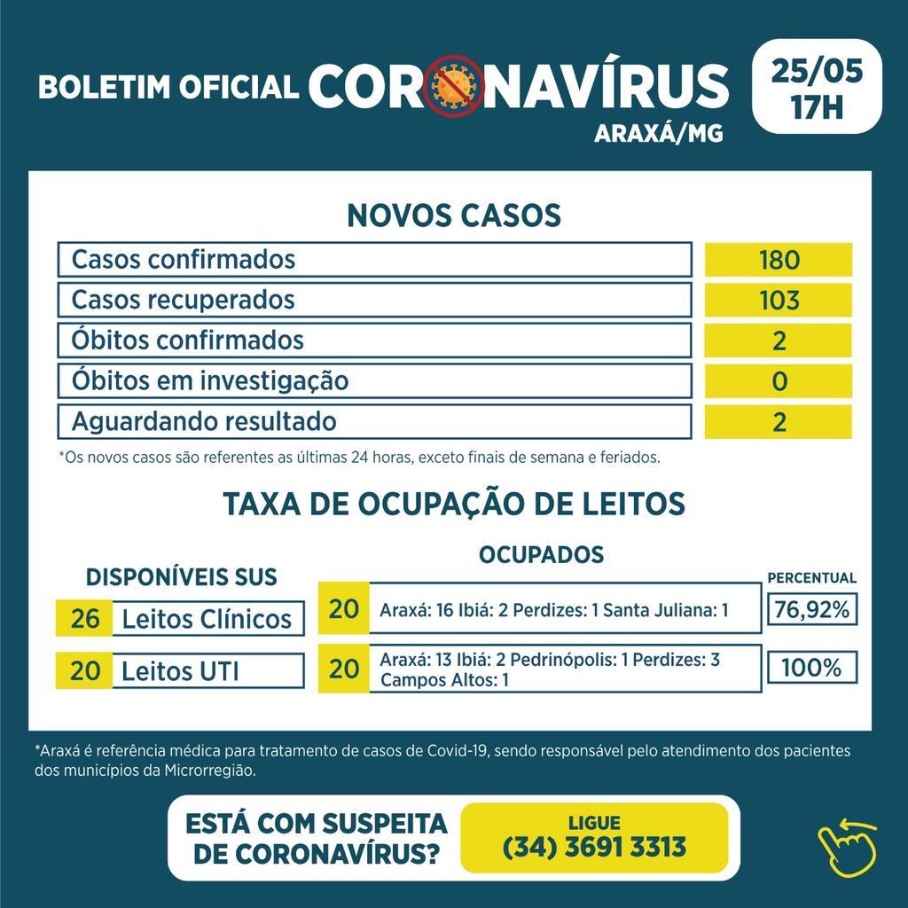 Boletim registra 2 óbitos, 180 casos e 103 recuperados da Covid-19 1