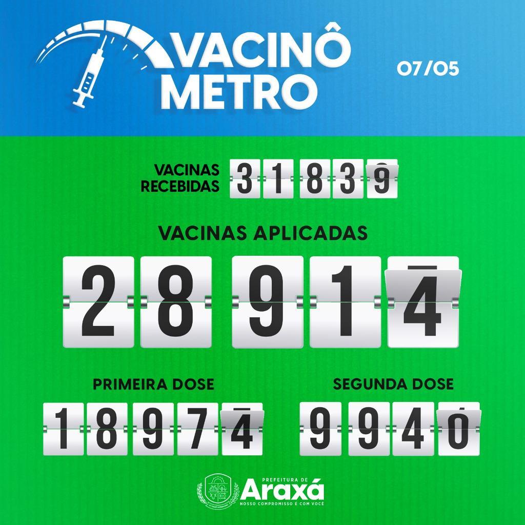 Vacinômetro de Araxá: 07/05/2021 1
