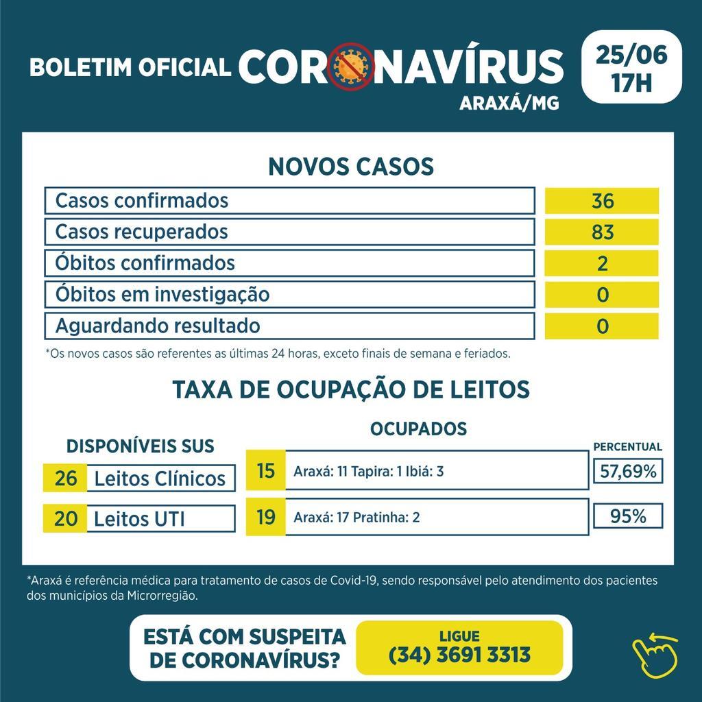 Boletim registra dois óbitos, 36 novos casos e 83 recuperados da Covid-19 1