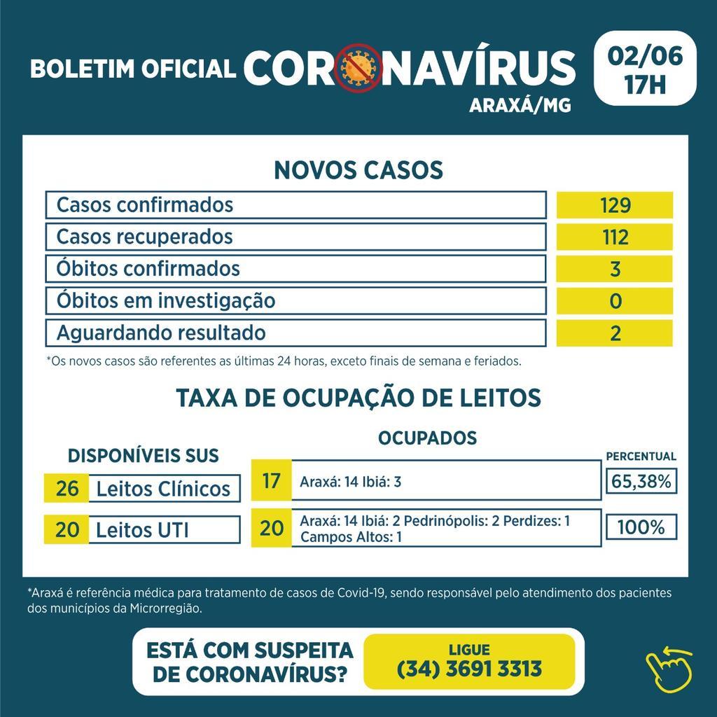 Boletim registra 3 óbitos, 129 novos casos e 112 recuperados 1