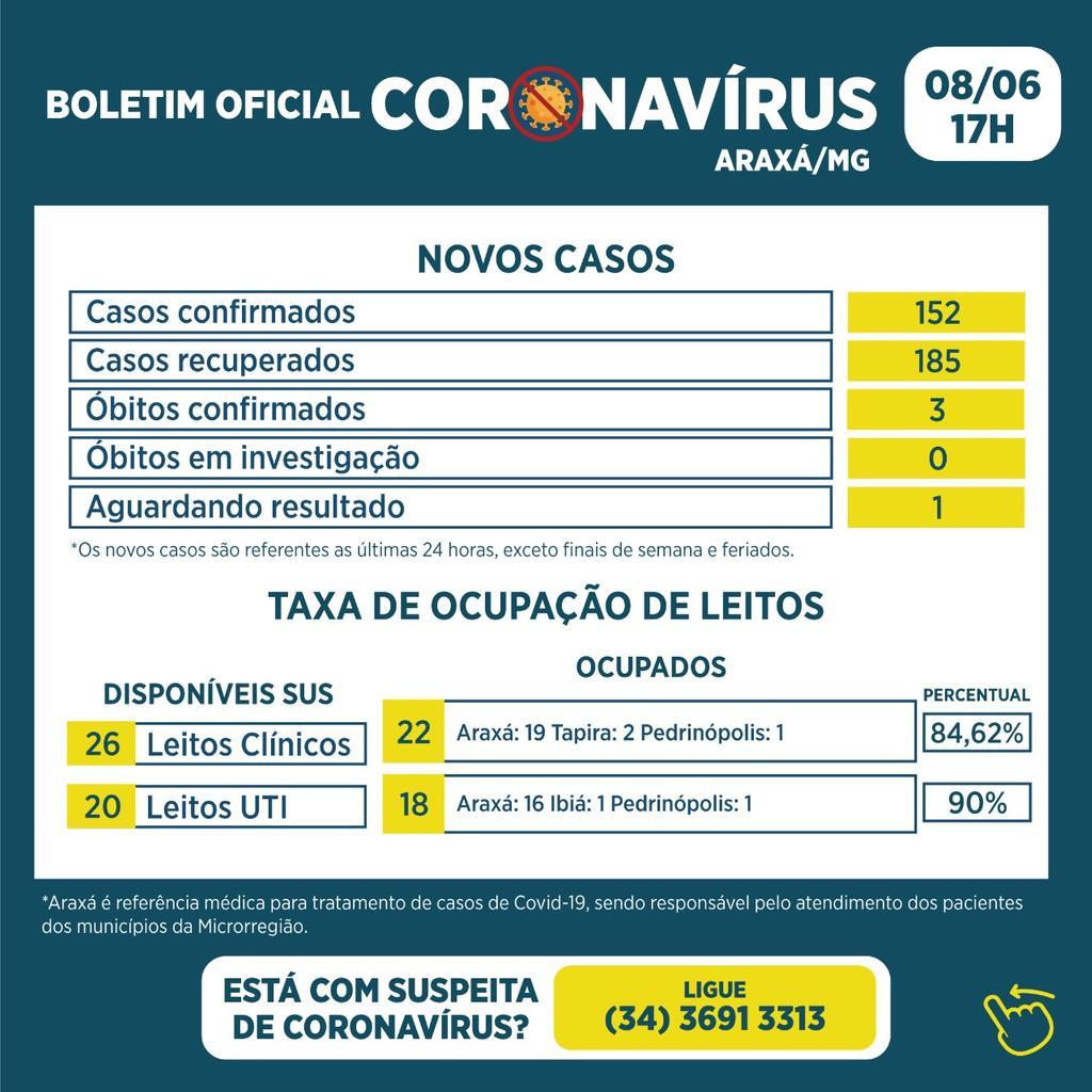 Boletim registra três óbitos, 152 novos casos e 185 recuperados da Covid-19 1
