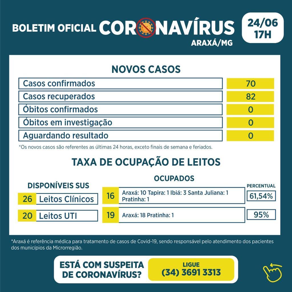 Boletim registra 70 novos casos e 82 recuperados da Covid-19 1