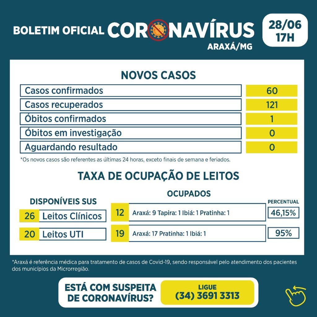 Boletim registra um óbito, 60 novos casos e 121 recuperados da Covid-19 1