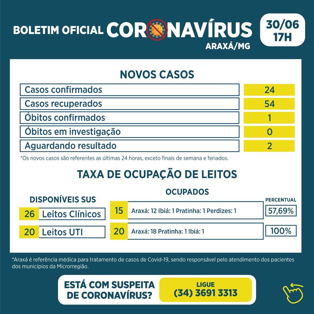Boletim registra um óbito, 24 novos casos e 54 recuperados da Covid-19 1