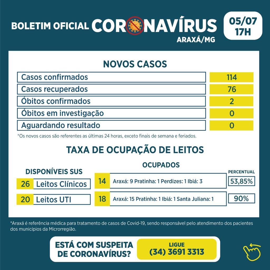 Boletim registra dois óbitos, 114 novos casos e 76 recuperados 1