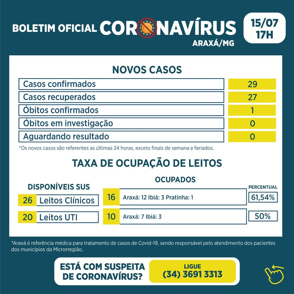 Boletim registra um óbito, 29 novos casos e 27 recuperados da Covid-19 1