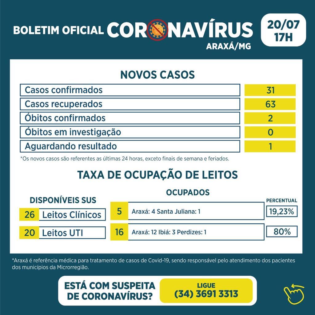 Boletim registra dois óbitos, 31 novos casos e 63 recuperados da Covid-19 1