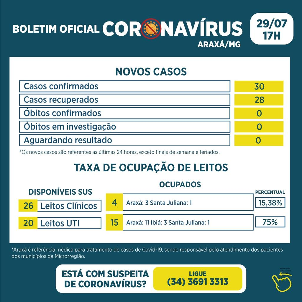 Boletim registra 30 novos casos e 28 recuperados da Covid-19 1