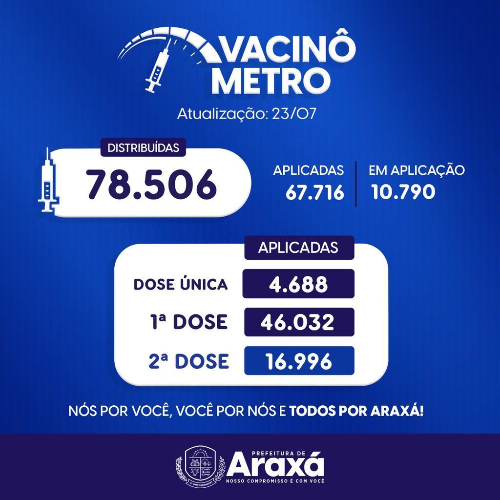 Vacinômetro de Araxá: 23/07/2021 1