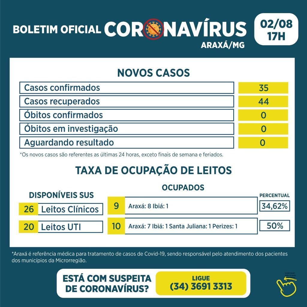 Boletim registra 35 ovos casos e 44 recuperados da Covid-19 1
