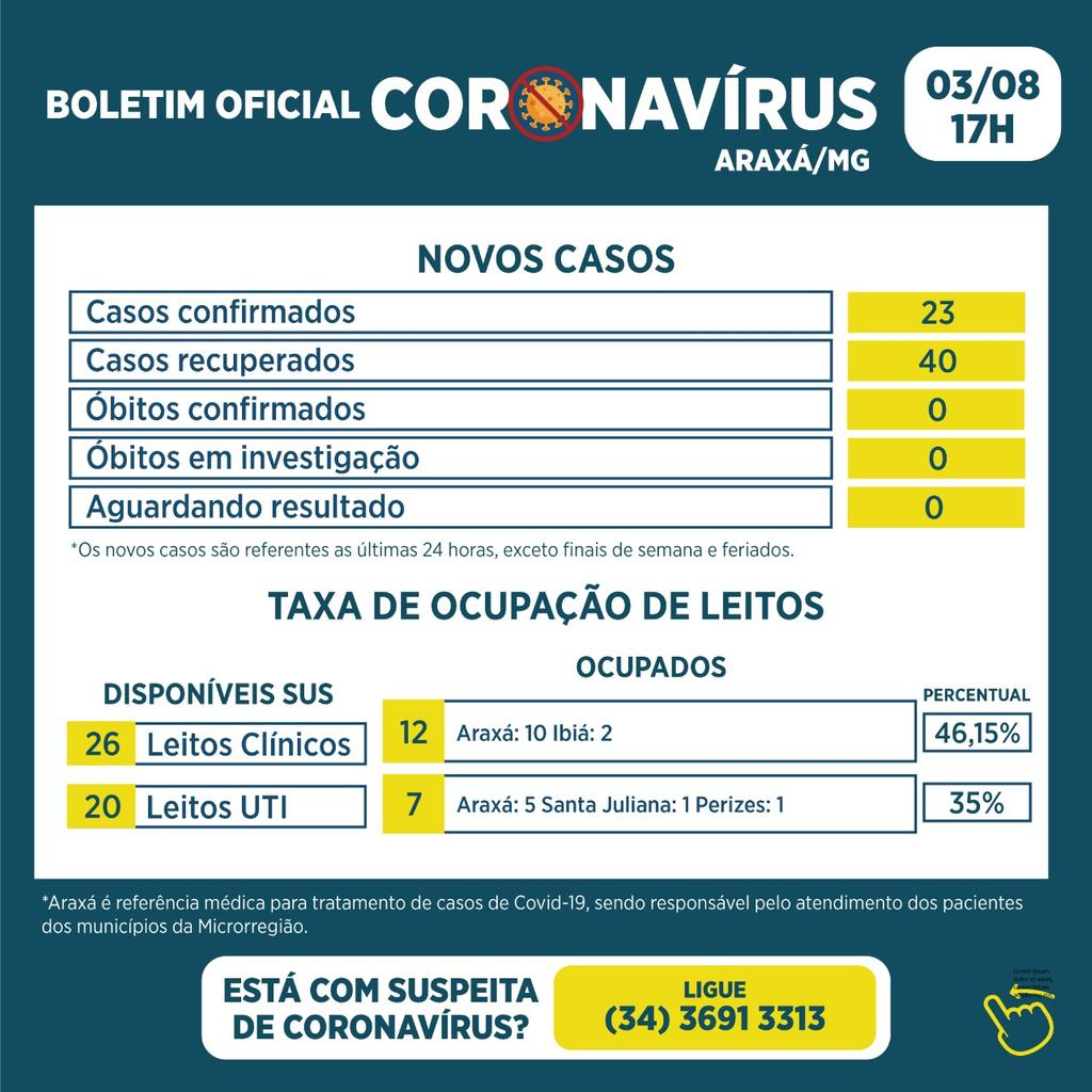 Boletim registra 23 novos casos e 40 recuperados da Covid-19 1
