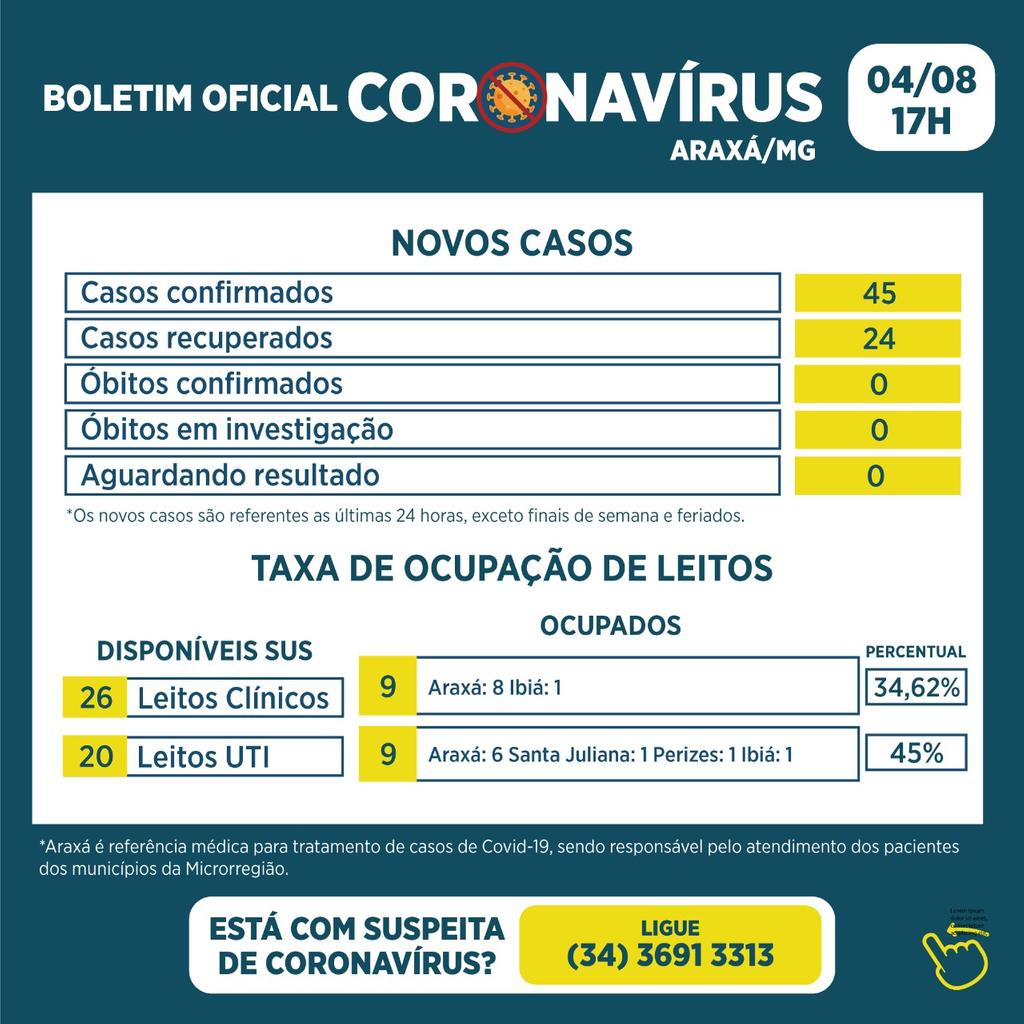 Boletim registra 45 novos casos e 24 recuperados da Covid-19 1
