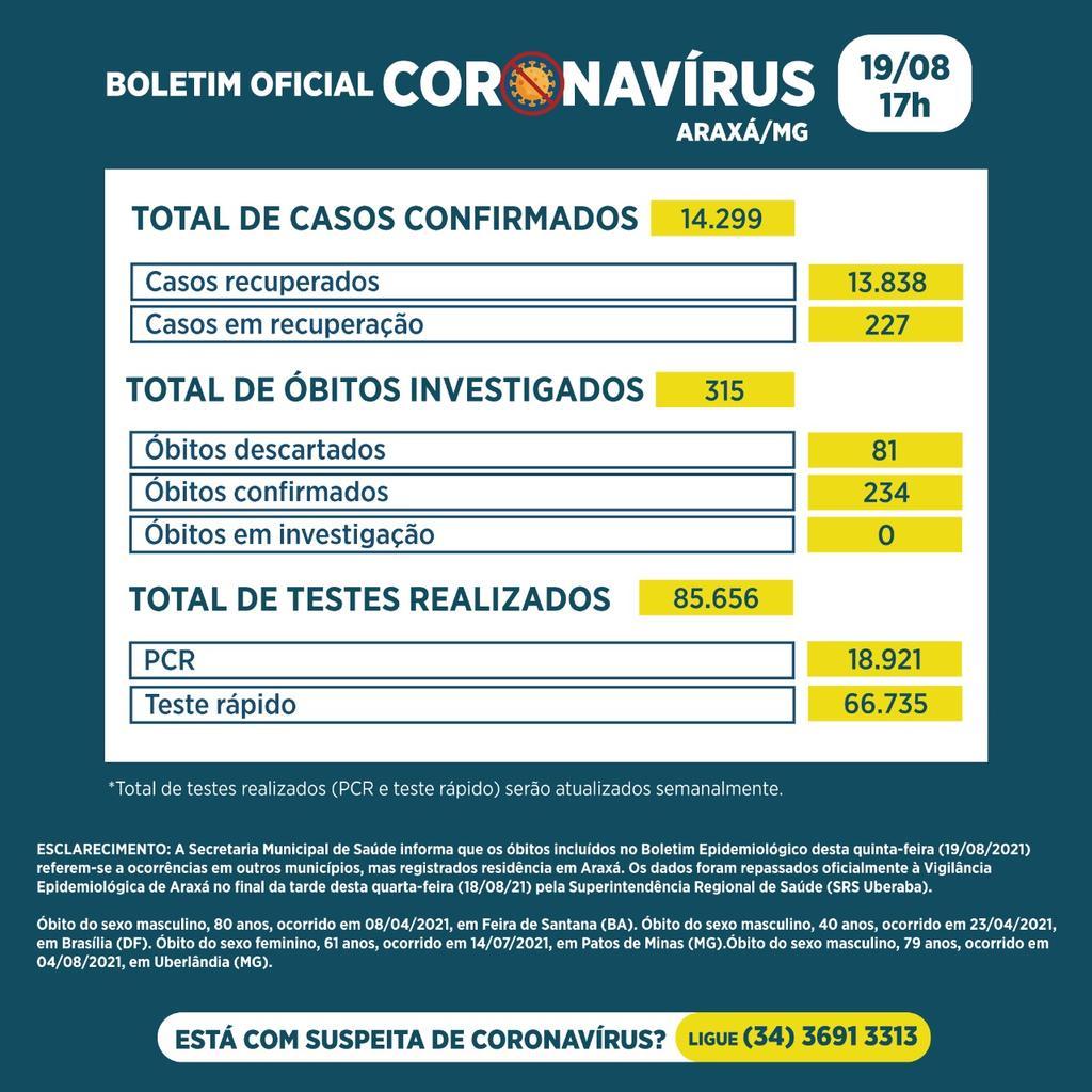 Boletim registra 4 óbitos, 14 novos casos e 28 recuperados da Covid-19 2