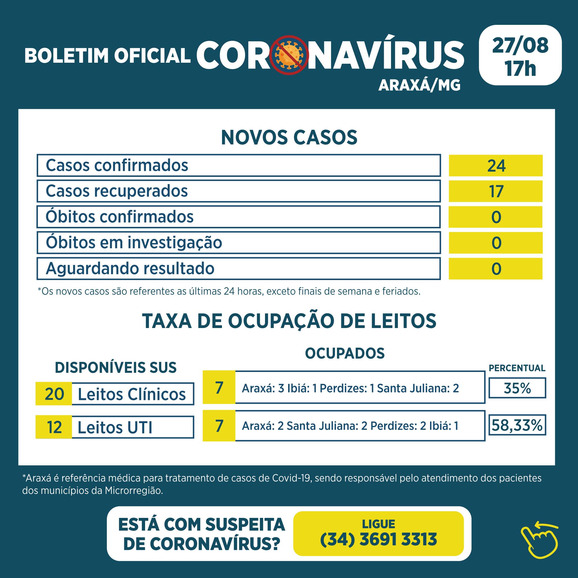 Boletim registra 24 novos casos e 17 recuperados da Covid-19 1