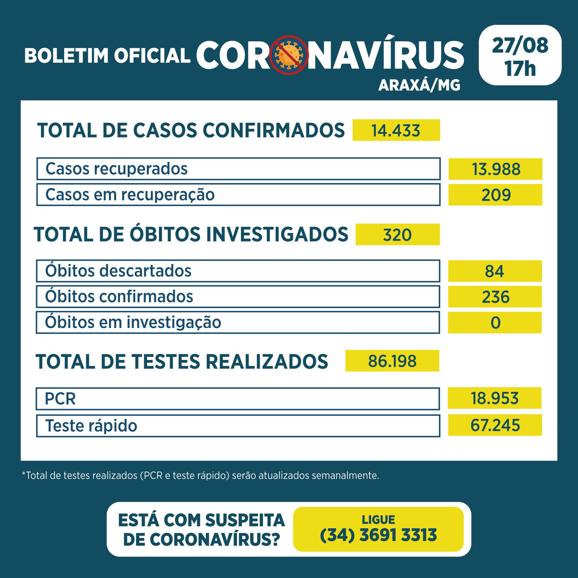 Boletim registra 24 novos casos e 17 recuperados da Covid-19 2