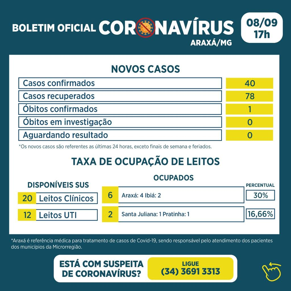 Boletim registra um óbito, 40 novos casos e 78 recuperados da Covid-19 1