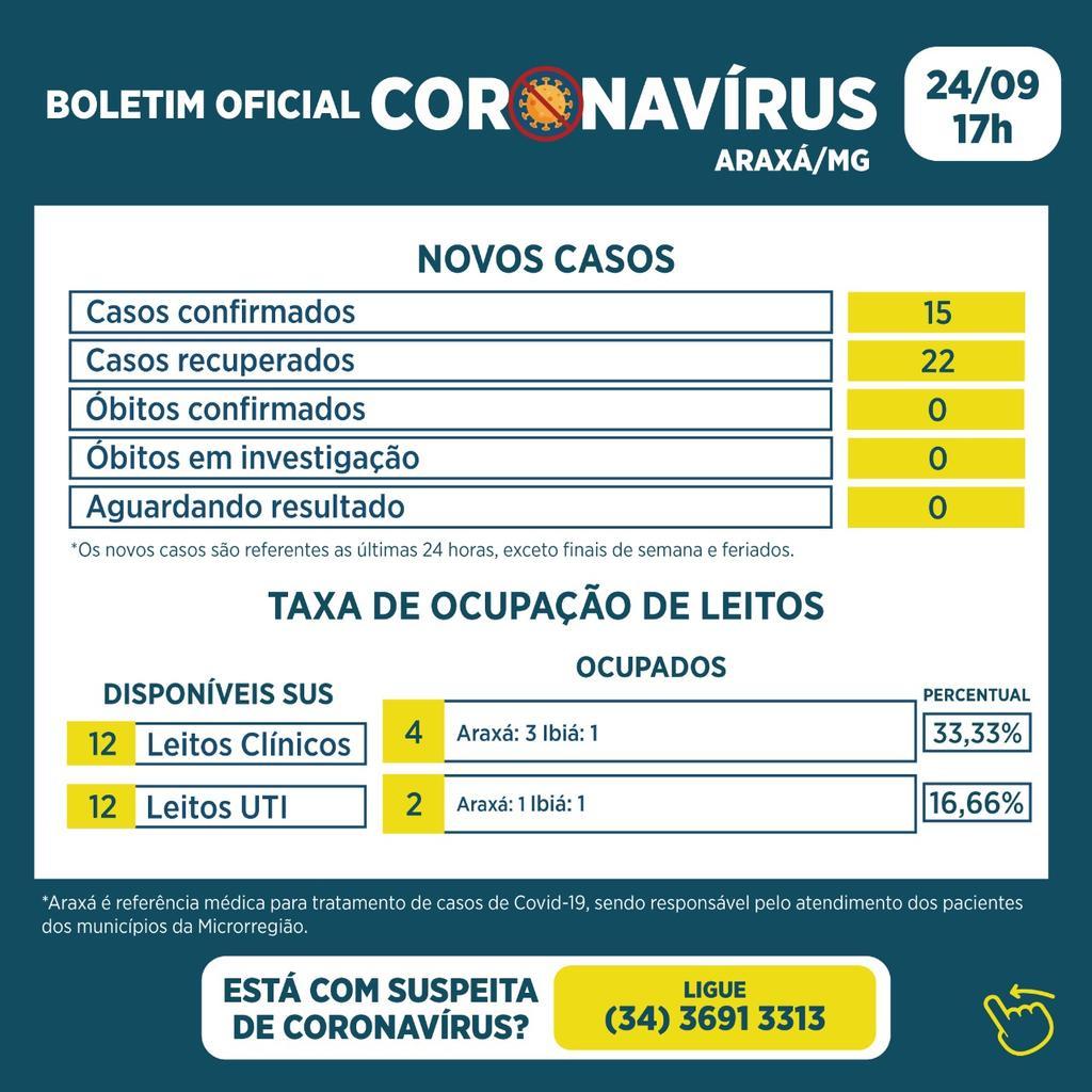 Boletim registra 15 novos casos e 22 recuperados da Covid-19 1