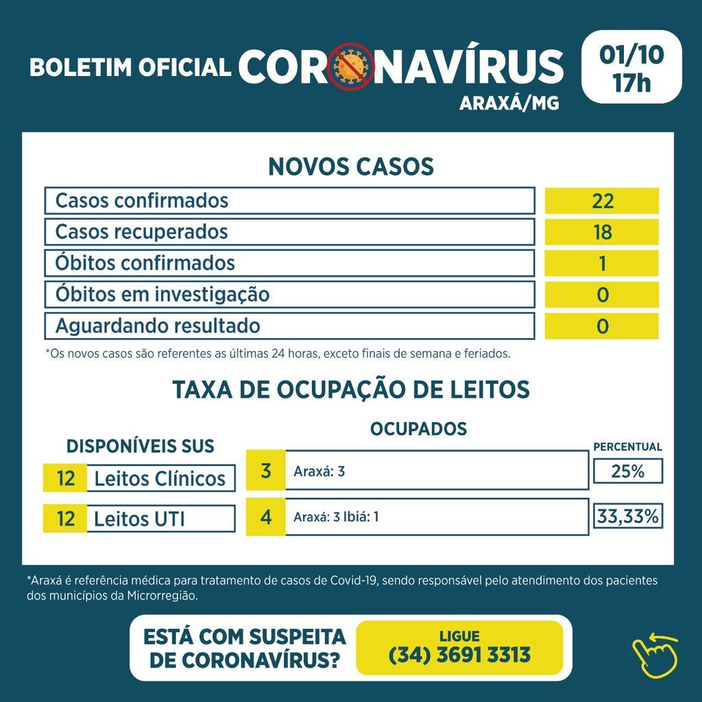 Boletim registra um óbito, 22 novos casos e 18 recuperados da Covid-19 1